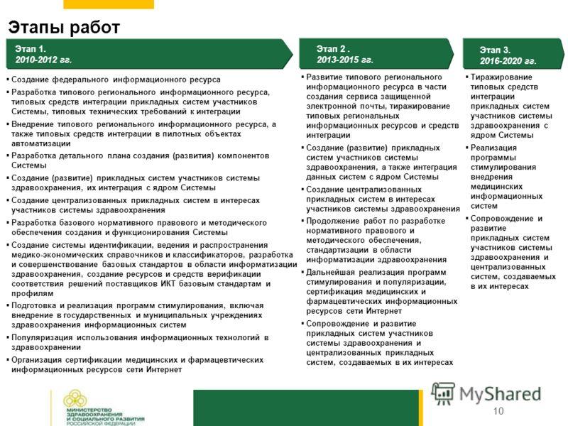 Прикладные подсистемы 9 «Электронный паспорт ЛПУ» Сбор, хранение и анализ данных, характеризующих состояние ресурсов ЛПУ для мониторинга, анализа и оценки деятельности ЛПУ « Реестр медицинского и фармацевтического персонала» Сбор и хранение информаци