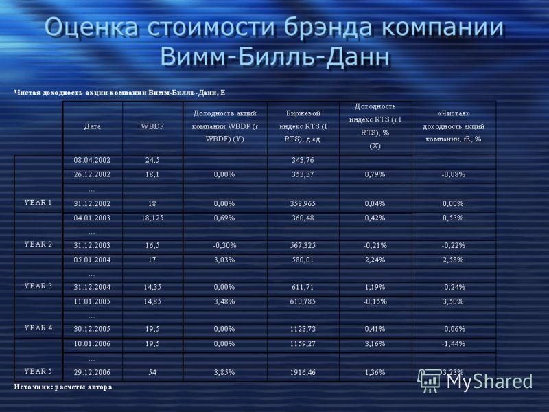 Оценка стоимости брэнда компании Вимм-Билль-Данн