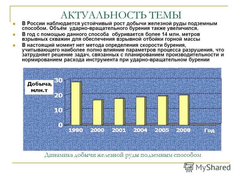 АКТУАЛЬНОСТЬ ТЕМЫ В России наблюдается устойчивый рост добычи железной руды подземным способом. Объём ударно-вращательного бурения также увеличился. В год с помощью данного способа обуривается более 14 млн. метров взрывных скважин для обеспечения взр