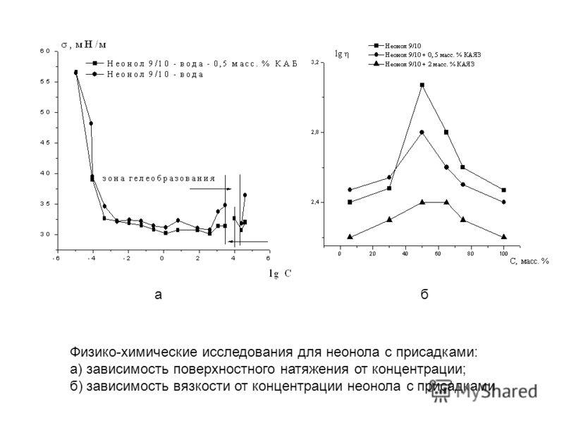 Физико-химические исследования для неонола с присадками: а) зависимость поверхностного натяжения от концентрации; б) зависимость вязкости от концентрации неонола с присадками аб