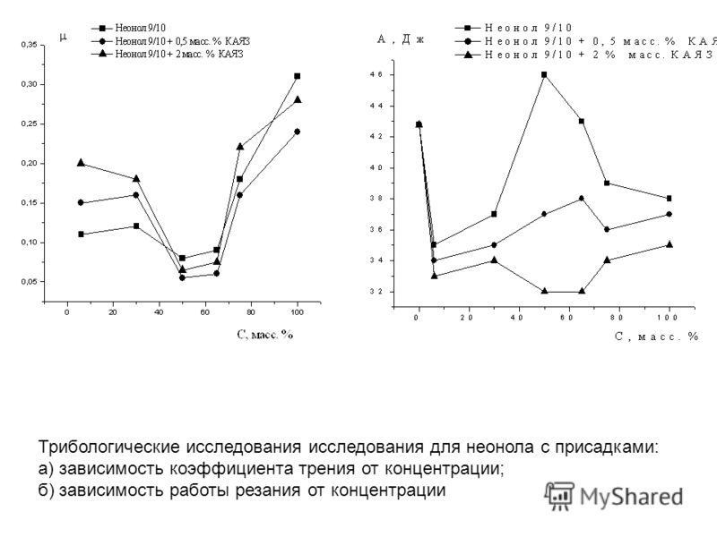 Трибологические исследования исследования для неонола с присадками: а) зависимость коэффициента трения от концентрации; б) зависимость работы резания от концентрации