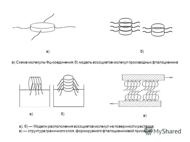 а)б) а) Схема молекулы Фц-соединения; б) модель ассоциатов молекул производных фталоцианина а)б) а), б) Модели расположения ассоциатов молекул на поверхности раствора; в) структура граничного слоя, формируемого фталоцианиновой присадкой в)