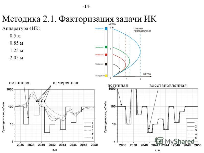 -14- Методика 2.1. Факторизация задачи ИК Аппаратура 4ИК: 0.5 м 0.85 м 1.25 м 2.05 м истинная измеренная истинная восстановленная