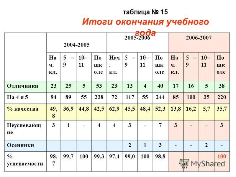 таблица 15 Итоги окончания учебного года 2004-2005 2005-20062006-2007 На ч. кл. 5 – 9 10– 11 По шк оле Нач. кл. 5 – 9 10– 11 По шк оле На ч. кл. 5 – 9 10– 11 По шк оле Отличники232555323134401716538 На 4 и 594895523872117552448510035220 % качества49,
