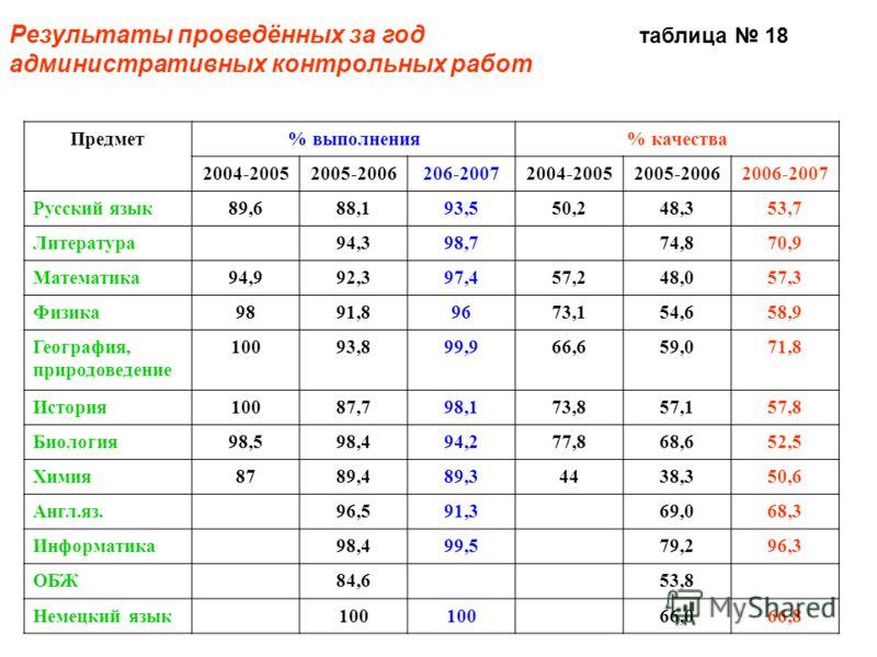 Результаты проведённых за год таблица 18 административных контрольных работ Предмет% выполнения% качества 2004-20052005-2006206-20072004-20052005-20062006-2007 Русский язык89,688,193,550,248,353,7 Литература94,398,774,870,9 Математика94,992,397,457,2
