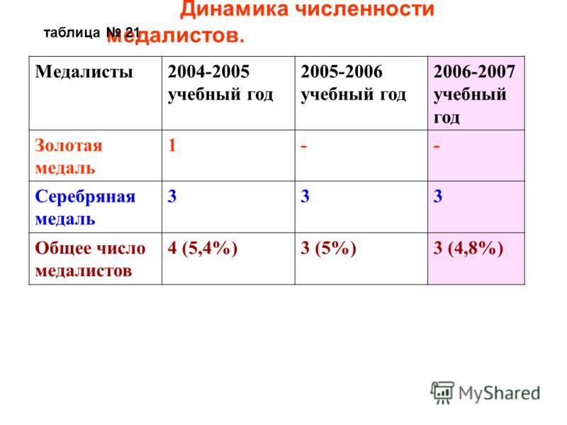 Динамика численности медалистов. Медалисты2004-2005 учебный год 2005-2006 учебный год 2006-2007 учебный год Золотая медаль 1-- Серебряная медаль 333 Общее число медалистов 4 (5,4%)3 (5%)3 (4,8%) таблица 21