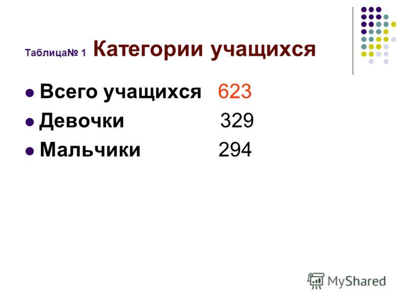 Таблица 1 Категории учащихся Всего учащихся 623 Девочки 329 Мальчики 294