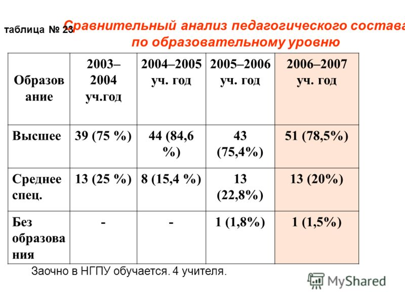 Сравнительный анализ педагогического состава по образовательному уровню Образов ание 2003– 2004 уч.год 2004–2005 уч. год 2005–2006 уч. год 2006–2007 уч. год Высшее39 (75 %)44 (84,6 %) 43 (75,4%) 51 (78,5%) Среднее спец. 13 (25 %)8 (15,4 %)13 (22,8%)