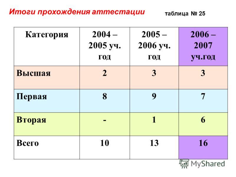 Итоги прохождения аттестации Категория2004 – 2005 уч. год 2005 – 2006 уч. год 2006 – 2007 уч.год Высшая233 Первая897 Вторая-16 Всего101316 таблица 25