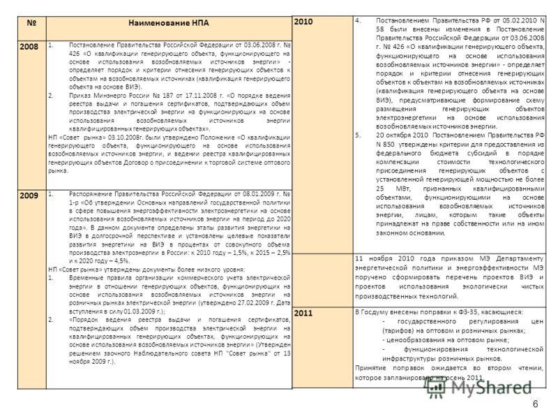 6 Наименование НПА 2008 1.Постановление Правительства Российской Федерации от 03.06.2008 г. 426 «О квалификации генерирующего объекта, функционирующего на основе использования возобновляемых источников энергии» - определяет порядок и критерии отнесен