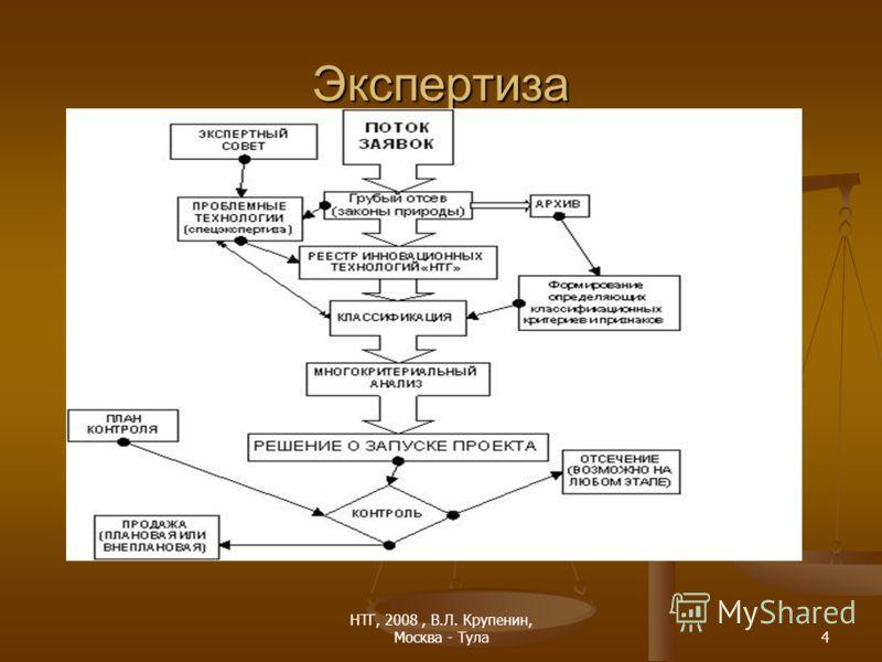 НТГ, 2008, В.Л. Крупенин, Москва - Тула4 Экспертиза