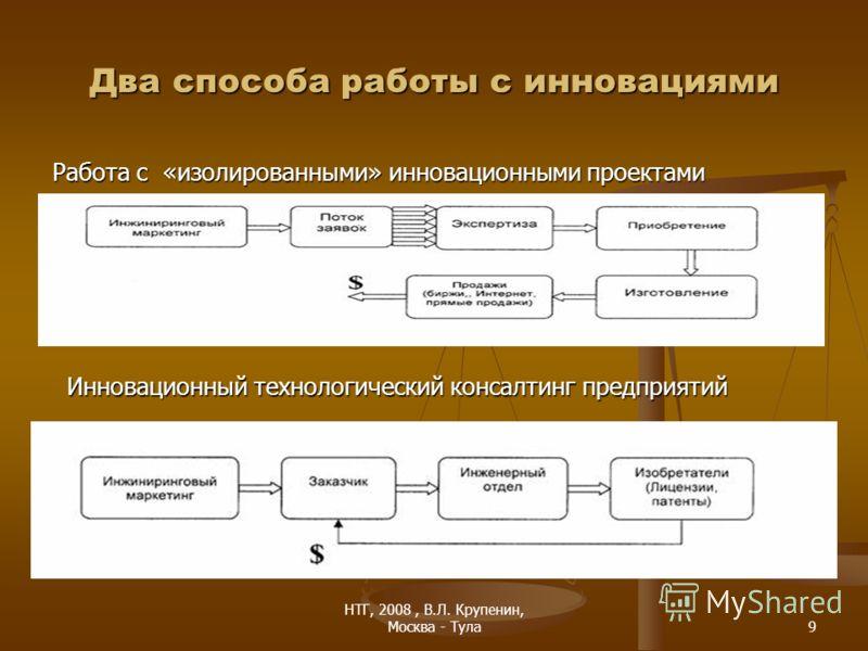 НТГ, 2008, В.Л. Крупенин, Москва - Тула9 Два способа работы с инновациями Работа с «изолированными» инновационными проектами Инновационный технологический консалтинг предприятий
