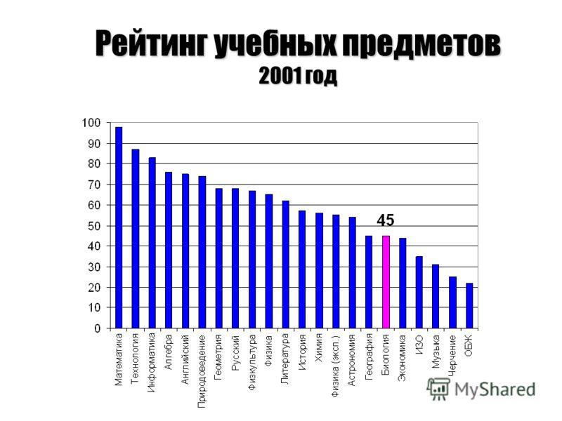 Рейтинг учебных предметов 2001 год