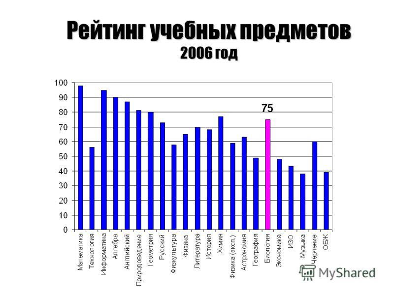 Рейтинг учебных предметов 2006 год