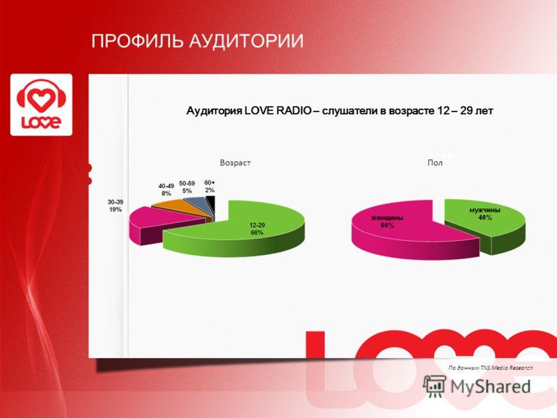 ПРОФИЛЬ АУДИТОРИИ ВозрастПол Аудитория LOVE RADIO – слушатели в возрасте 12 – 29 лет По данным TNS Media Research