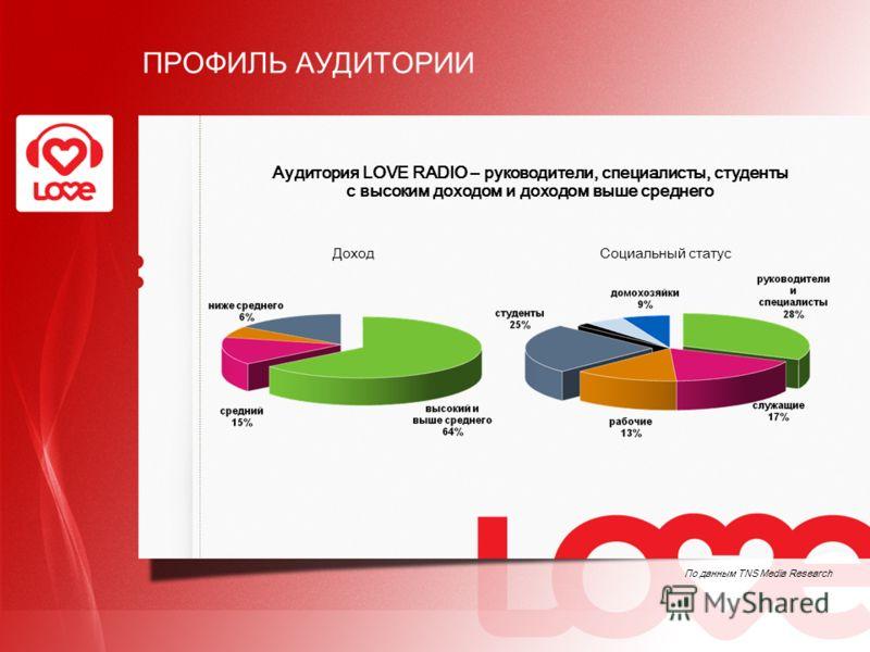 ДоходСоциальный статус Аудитория LOVE RADIO – руководители, специалисты, студенты с высоким доходом и доходом выше среднего По данным TNS Media Research ПРОФИЛЬ АУДИТОРИИ