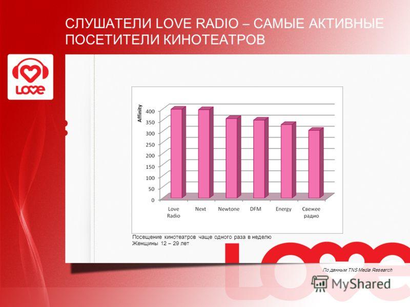 СЛУШАТЕЛИ LOVE RADIO – САМЫЕ АКТИВНЫЕ ПОСЕТИТЕЛИ КИНОТЕАТРОВ По данным TNS Media Research Посещение кинотеатров чаще одного раза в неделю Женщины 12 – 29 лет