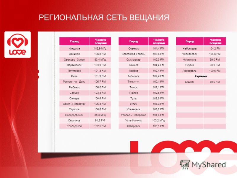 РЕГИОНАЛЬНАЯ СЕТЬ ВЕЩАНИЯ Город Частота вещания Советск104,4 FM Советская Гавань103,6 FM Сыктывкар102,3 FM Тайшет104,4 FM Тамбов102,4 FM Тобольск102,4 FM Тольятти100,1 FM Томск107,1 FM Туапсе102,8 FM Тула105,8 FM Углич105,3 FM Ульяновск106,2 FM Усоль