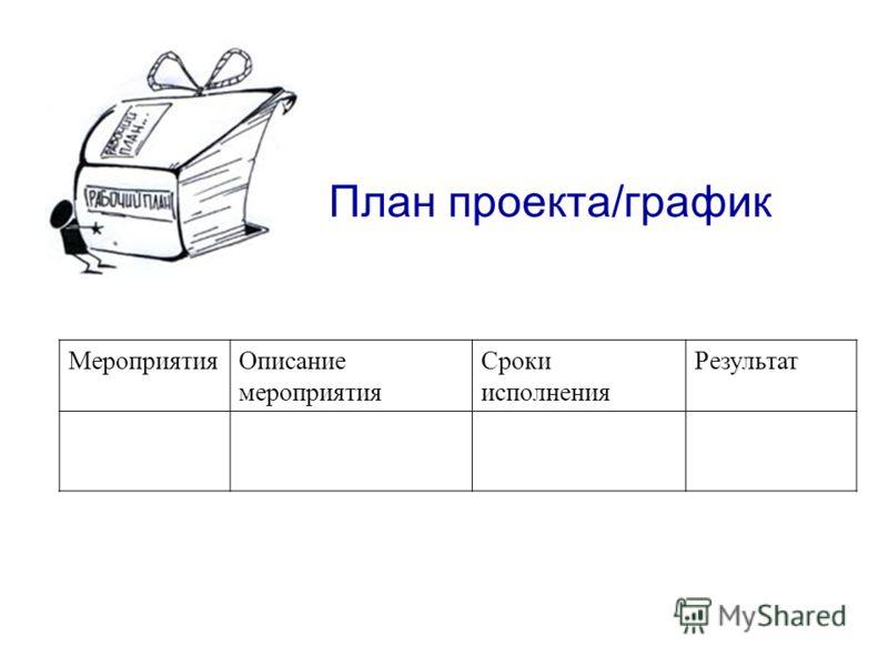 План проекта/график МероприятияОписание мероприятия Сроки исполнения Результат