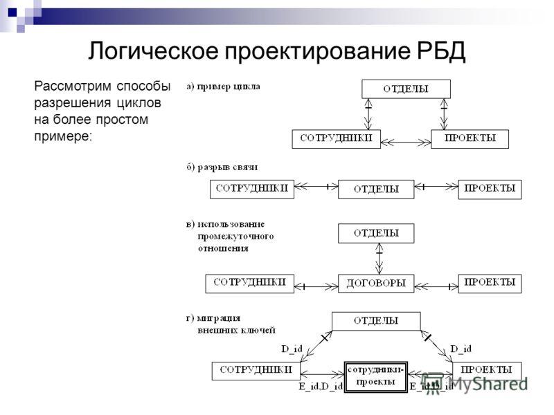 Логическое проектирование РБД Рассмотрим способы разрешения циклов на более простом примере: