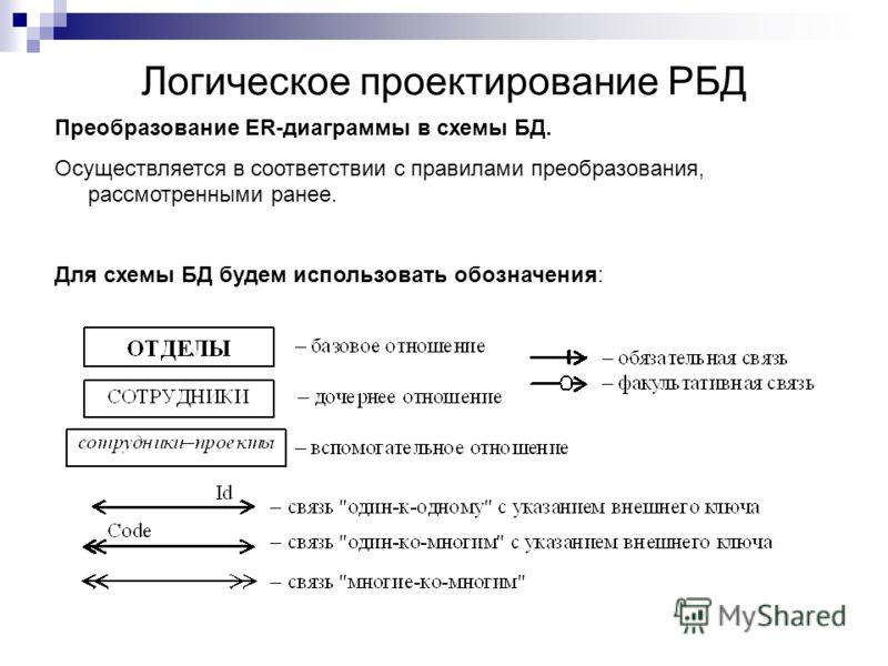 Логическое проектирование РБД Преобразование ER-диаграммы в схемы БД. Осуществляется в соответствии с правилами преобразования, рассмотренными ранее. Для схемы БД будем использовать обозначения: