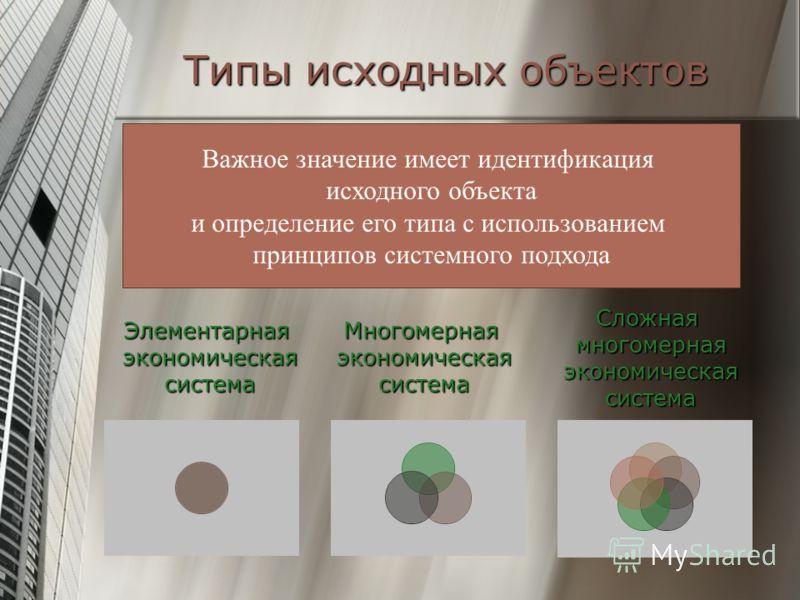 Типы исходных объектов Элементарная экономическая система Элементарная экономическая система Многомерная экономическая система Многомерная экономическая система Сложная многомерная экономическая система Сложная многомерная экономическая система Важно