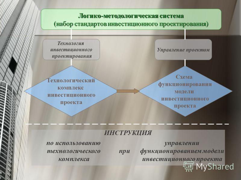 Схема функционирования модели инвестиционного проекта Логико-методологическая система (набор стандартов инвестиционного проектирования) Технология инвестиционного проектирования Технологический комплекс инвестиционного проекта Управление проектом по