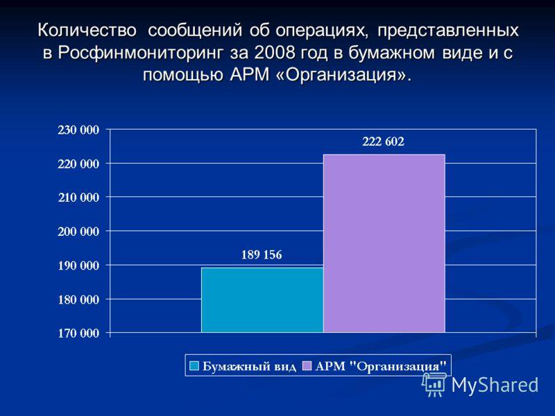 Количество сообщений об операциях, представленных в Росфинмониторинг за 2008 год в бумажном виде и с помощью АРМ «Организация».