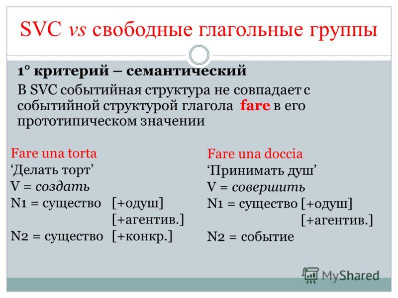 SVC vs свободные глагольные группы 1° критерий – семантический В SVC событийная структура не совпадает с событийной структурой глагола fare в его прототипическом значении Fare una torta Делать торт V = создать N1 = существо[+одуш] [+агентив.] N2 = су