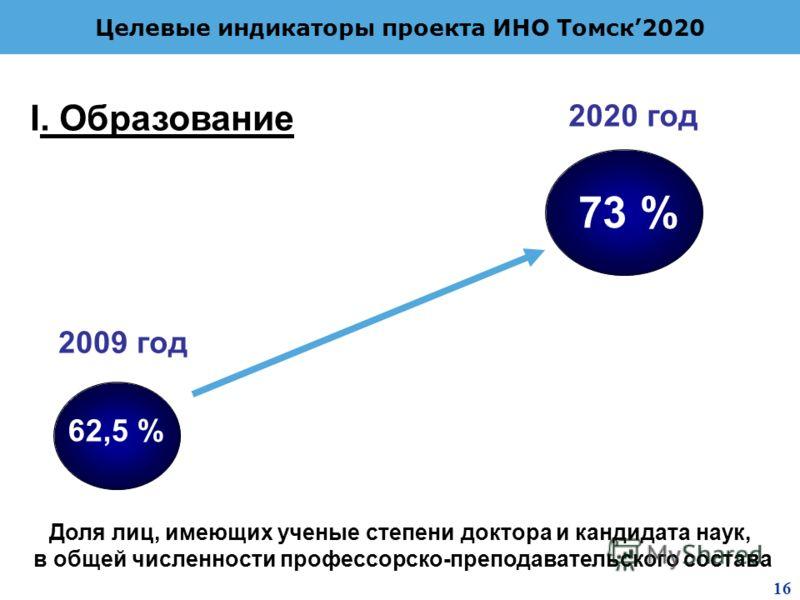 2 8 Целевые индикаторы проекта ИНО Томск2020 Доля лиц, имеющих ученые степени доктора и кандидата наук, в общей численности профессорско-преподавательского состава 62,5 % 73 % 2009 год 2020 год I. Образование 16