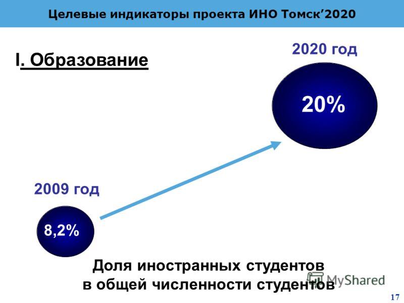 2 8 Целевые индикаторы проекта ИНО Томск2020 Доля иностранных студентов в общей численности студентов 8,2% 20% 2009 год 2020 год I. Образование 17