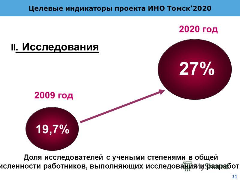2 8 Целевые индикаторы проекта ИНО Томск2020 Доля исследователей с учеными степенями в общей численности работников, выполняющих исследования и разработки 19,7% 27% 2009 год 2020 год II. Исследования 21