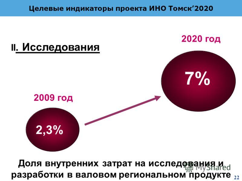 2 8 Целевые индикаторы проекта ИНО Томск2020 Доля внутренних затрат на исследования и разработки в валовом региональном продукте 2,3% 7% 2009 год 2020 год II. Исследования 22