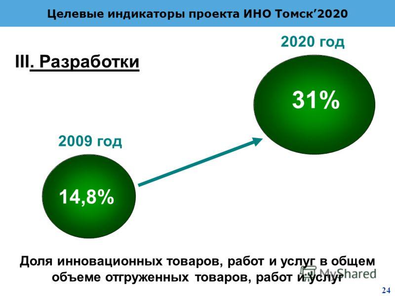 2 8 Целевые индикаторы проекта ИНО Томск2020 Доля инновационных товаров, работ и услуг в общем объеме отгруженных товаров, работ и услуг 14,8% 31% 2009 год 2020 год III. Разработки 24
