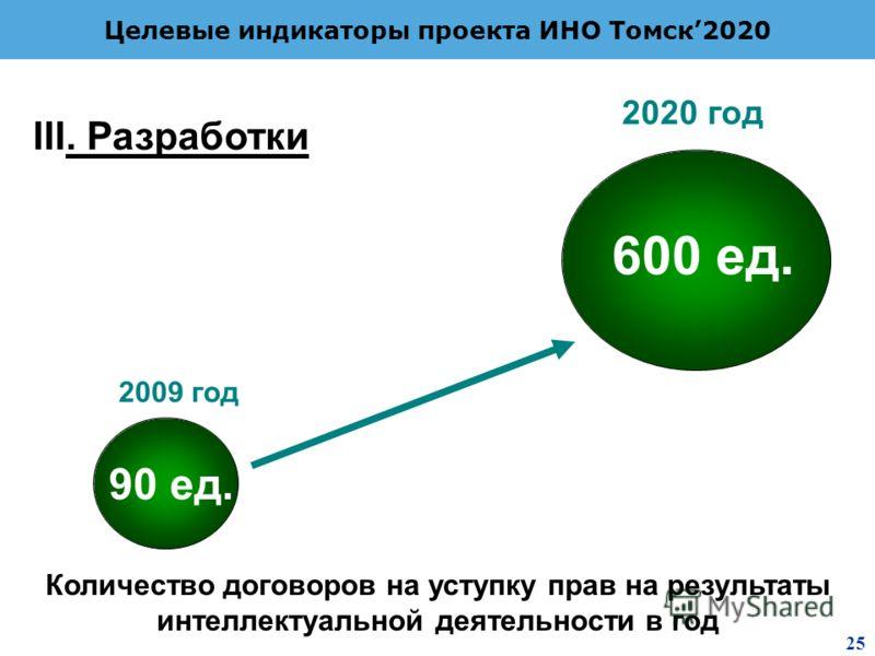 2 8 Целевые индикаторы проекта ИНО Томск2020 Количество договоров на уступку прав на результаты интеллектуальной деятельности в год 90 ед. 600 ед. 2009 год 2020 год III. Разработки 25