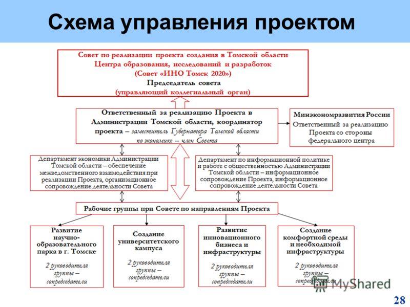 Схема управления проектом 28