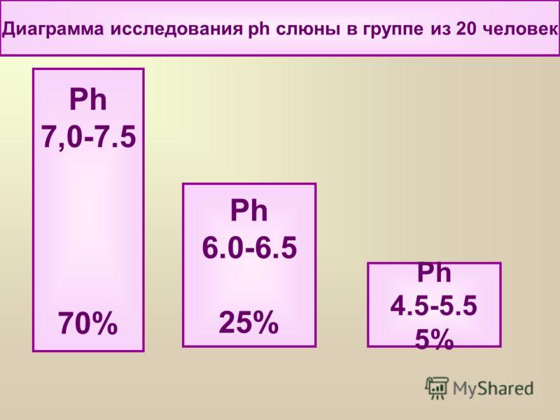 Диаграмма исследования ph слюны в группе из 20 человек Ph 4.5-5.5 5% Ph 7,0-7.5 70% Ph 6.0-6.5 25%