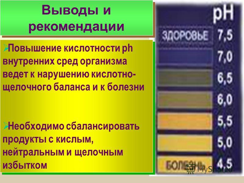 Выводы и рекомендации Повышение кислотности ph внутренних сред организма ведет к нарушению кислотно- щелочного баланса и к болезни Необходимо сбалансировать продукты с кислым, нейтральным и щелочным избытком Повышение кислотности ph внутренних сред о