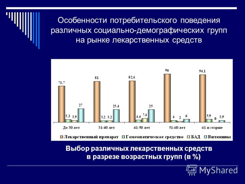 Особенности потребительского поведения различных социально-демографических групп на рынке лекарственных средств Выбор различных лекарственных средств в разрезе возрастных групп (в %)