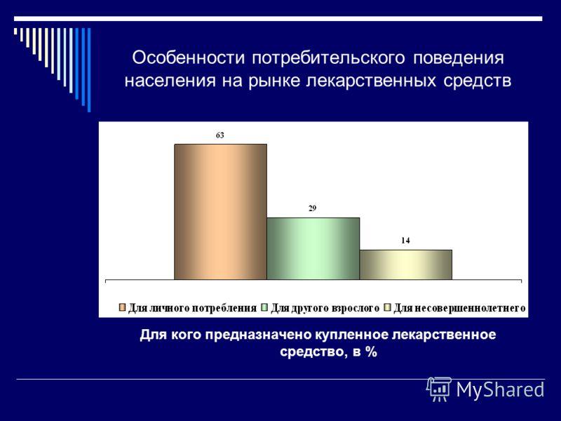 Особенности потребительского поведения населения на рынке лекарственных средств Для кого предназначено купленное лекарственное средство, в %