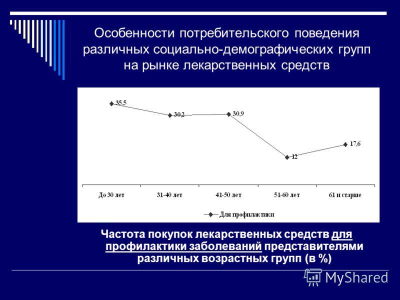 Особенности потребительского поведения различных социально-демографических групп на рынке лекарственных средств Частота покупок лекарственных средств для профилактики заболеваний представителями различных возрастных групп (в %)