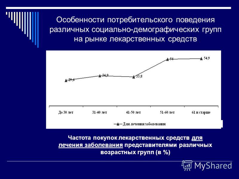 Особенности потребительского поведения различных социально-демографических групп на рынке лекарственных средств Частота покупок лекарственных средств для лечения заболевания представителями различных возрастных групп (в %)