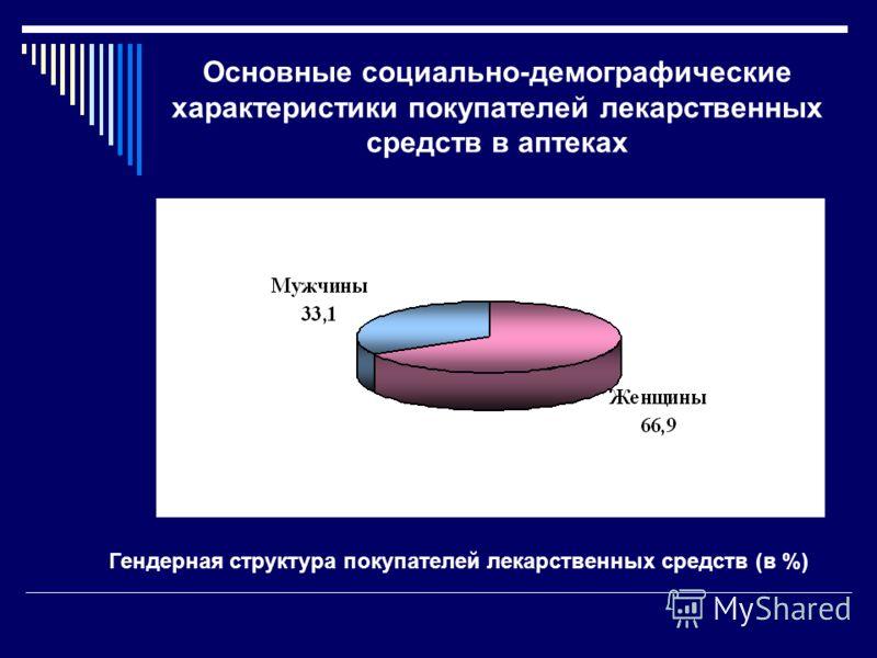 Основные социально-демографические характеристики покупателей лекарственных средств в аптеках Гендерная структура покупателей лекарственных средств (в %)