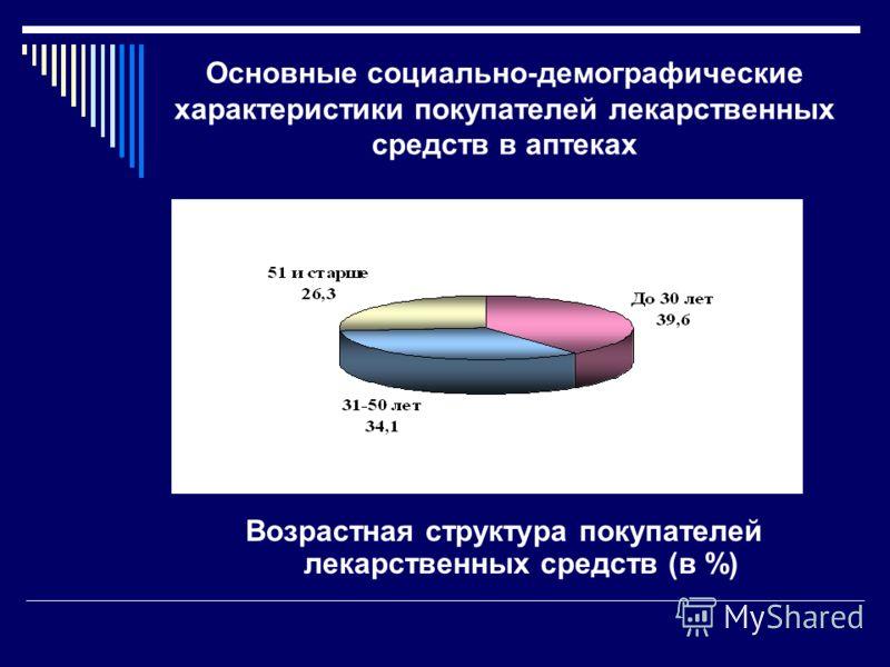 Основные социально-демографические характеристики покупателей лекарственных средств в аптеках Возрастная структура покупателей лекарственных средств (в %)
