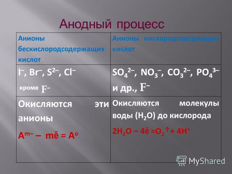 Анодный процесс Анионы бескислородсодержащих кислот Анионы кислородсодержащих кислот I –, Br –, S 2–, Cl – кроме F – SO 4 2–, NO 3 –, CO 3 2–, PO 4 3– и др., F – Окисляются эти анионы A m– – m ē = A o Окисляются молекулы воды (H 2 O) до кислорода 2H