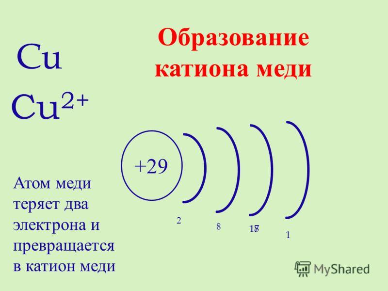 +29 2 8 1818 Cu 2+ 1 17 Cu Атом меди теряет два электрона и превращается в катион меди Образование катиона меди