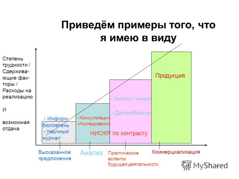 7 Приведём примеры того, что я имею в виду Степень трудности / Сдержива- ющие фак- торы / Расходы на реализацию И возможная отдача Высказанное предложение Анализ Практические аспекты будущей деятельности Коммерциализация - Информ. бюллетень - Научный