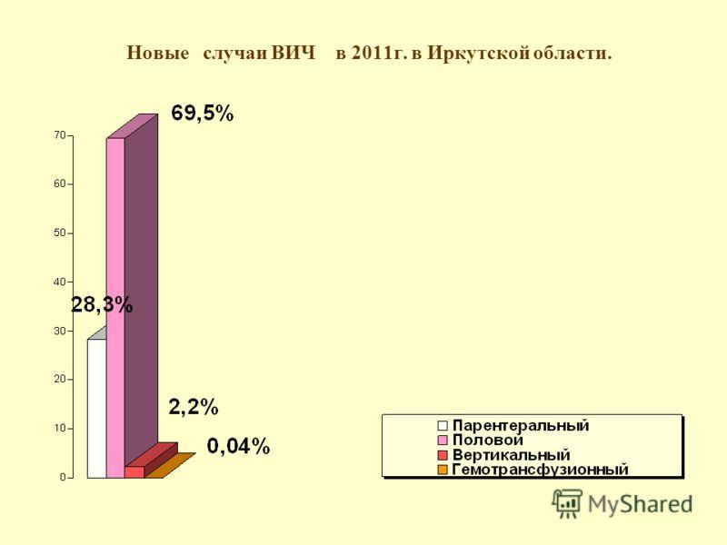 Новые случаи ВИЧ в 2011г. в Иркутской области.