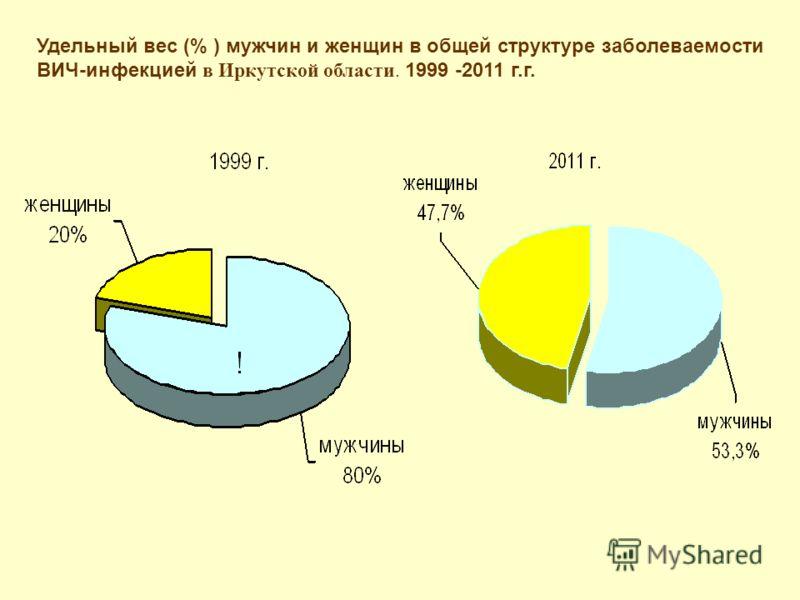 Удельный вес (% ) мужчин и женщин в общей структуре заболеваемости ВИЧ-инфекцией в Иркутской области. 1999 -2011 г.г.