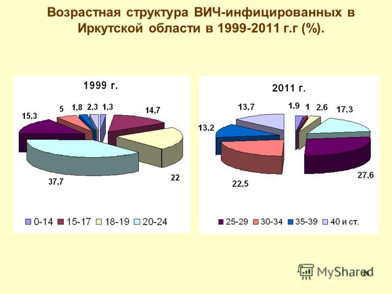26 Возрастная структура ВИЧ-инфицированных в Иркутской области в 1999-2011 г.г (%).